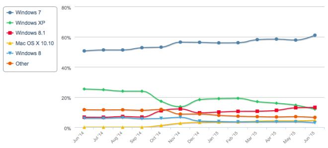 Aussicht auf Windows 10 lässt Windows 7-Marktanteil rasant steigen