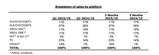 Ubisoft: Verkäufe nach Plattform Q1 2015/2016