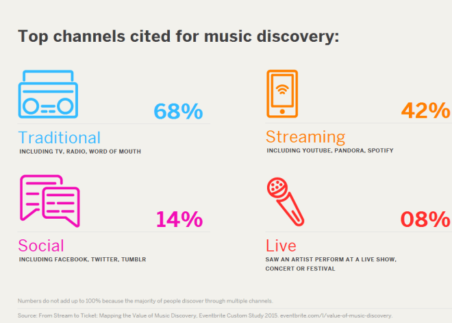 Musik-Streaming: EventBrite-Studie
