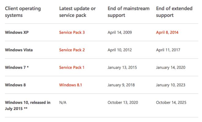 Updates bis 2025: Microsoft wird Windows 10 zehn Jahre supporten