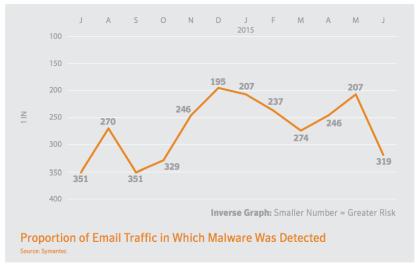 Symantec Intelligence Report Juni 2015