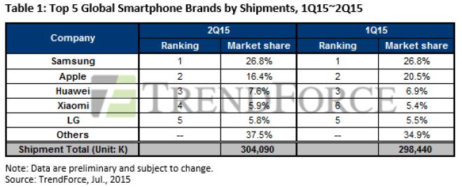 Smartphonemarkt Wachstum Q2 2015 (TrendForce)