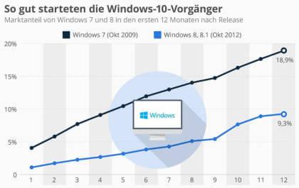 So gut starteten die Windows-10-Vorgänger