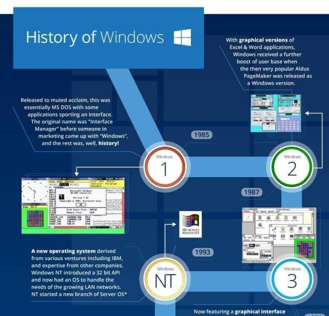 Zum Windows-10-Launch: Ein Blick auf 30 Jahre Windows-Geschichte