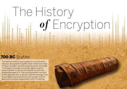 Die Geschichte der Kryptographie