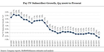 Pay-TV-Markt der USA