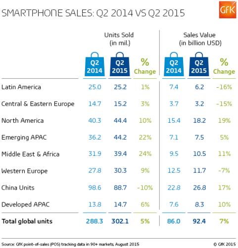 GfK Smartphone-Statistik August 2015