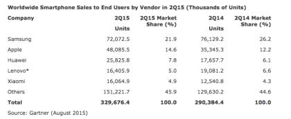 Gartner Marktanteil Smartphones