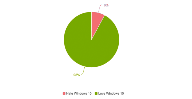 Windows 10 Brandwatch Analyse