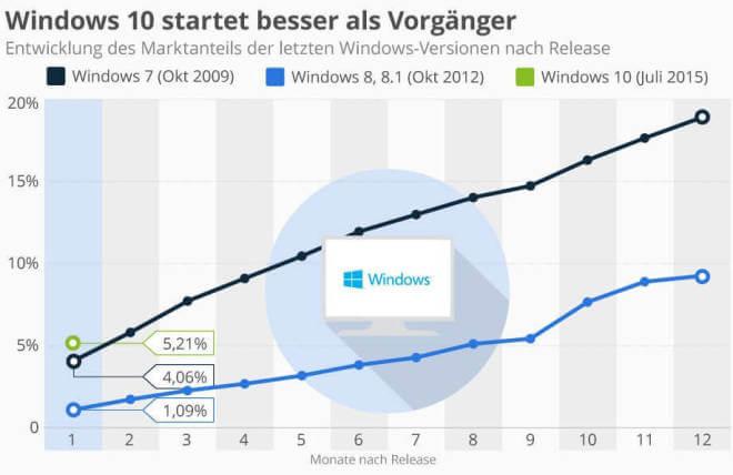 So gut ist Windows 10 gestartet