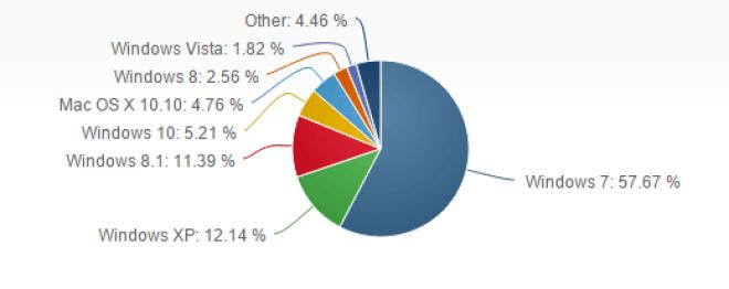 Betriebssysteme: Marktanteile August 2015
