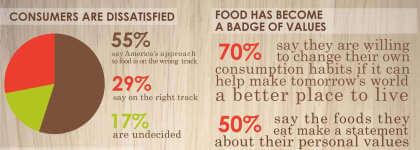 Wahrnehmung der Lebensmittel-Branche