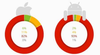 So viele planen den Kauf eines iPhone 6S