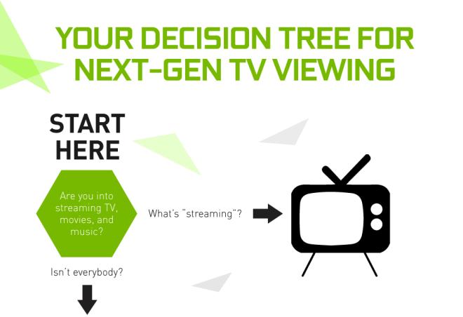 Nvidia: Warum man sich f�r Shield und gegen Apple TV entscheiden sollte
