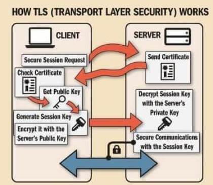 Symantec wird von Google zum Verkauf des SSL-Business\' gezwungen ...