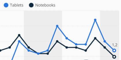 Verkaufszahlen: Tablets und Notebooks