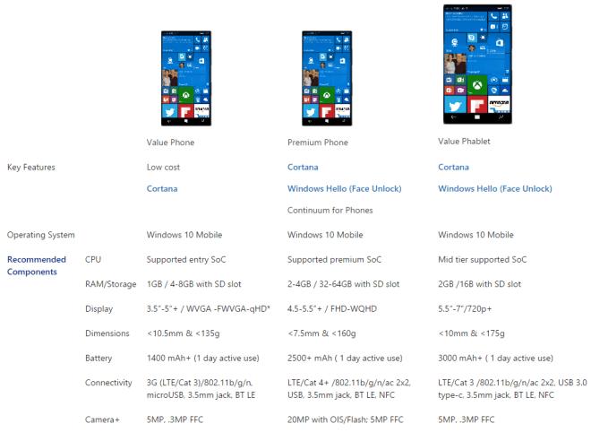 Empfehlungen für Windows 10-Smartphones