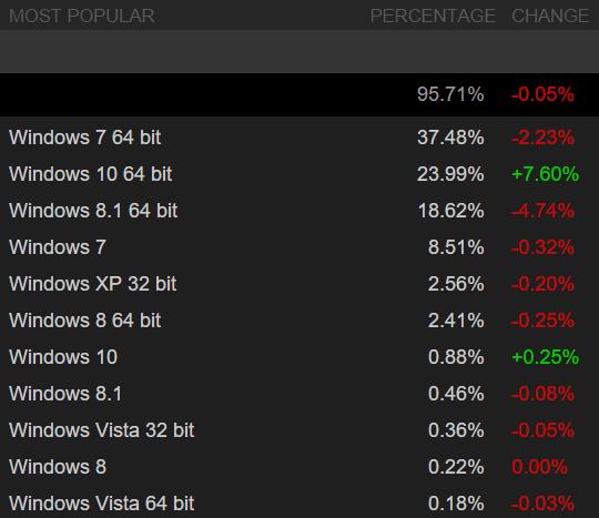 Steam: Windows-Statistik für September 2015
