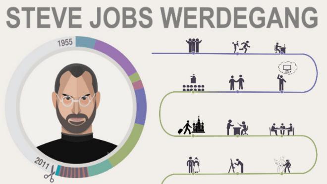 Vom Prügelknaben zum Superstar - Steve Jobs' Leben im Überblick