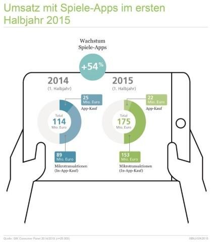 Umsatzwachstum bei Spiele-Apps im ersten Halbjahr 2015