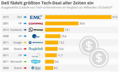 Dell fädelt größten Tech-Deal aller Zeiten ein: Ein Vergleich