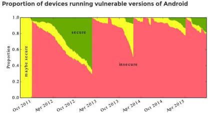Patch-Status bei Android-Geräten