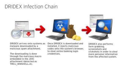 Dridex-Malware