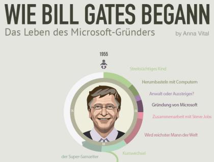 Bill Gates - Das Leben des Microsoft-Gründers