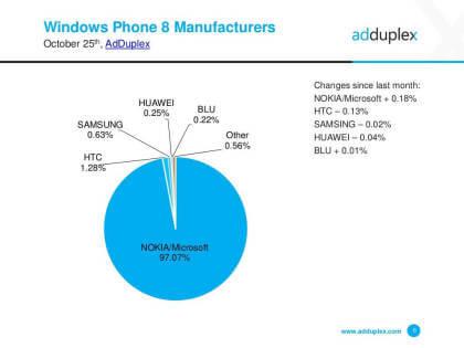 Windows Mobile: Marktanalyse Oktober 2015