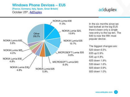 Windows Mobile: Marktanalyse Oktober 2015