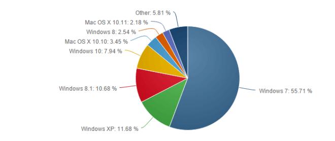 Net Applications: Betriebssysteme im Oktober 2015