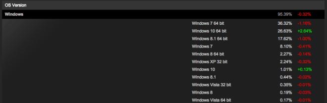 Steam: Windows-Statistik für Oktober 2015