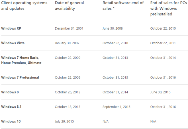 Windows 7 Professional Lifecycle-Ende