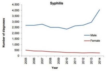 Entwicklung von Syphilis und Tripper