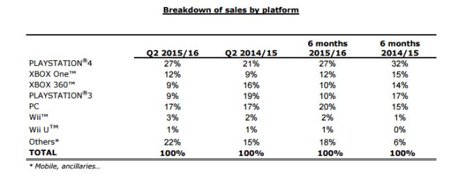 Ubisoft: Plattform-Statistiken für die erste Hälfte von 2015/2016
