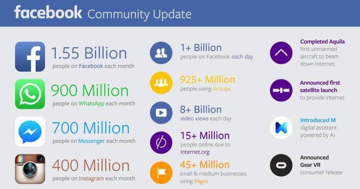 Die Nutzer Stromen Weiter In Scharen Zu Facebook Seinen Tochtern
