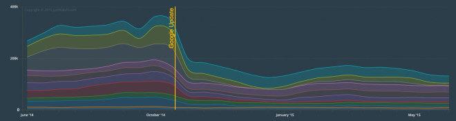 JustWatch: Piraterie per Streaming-Seiten