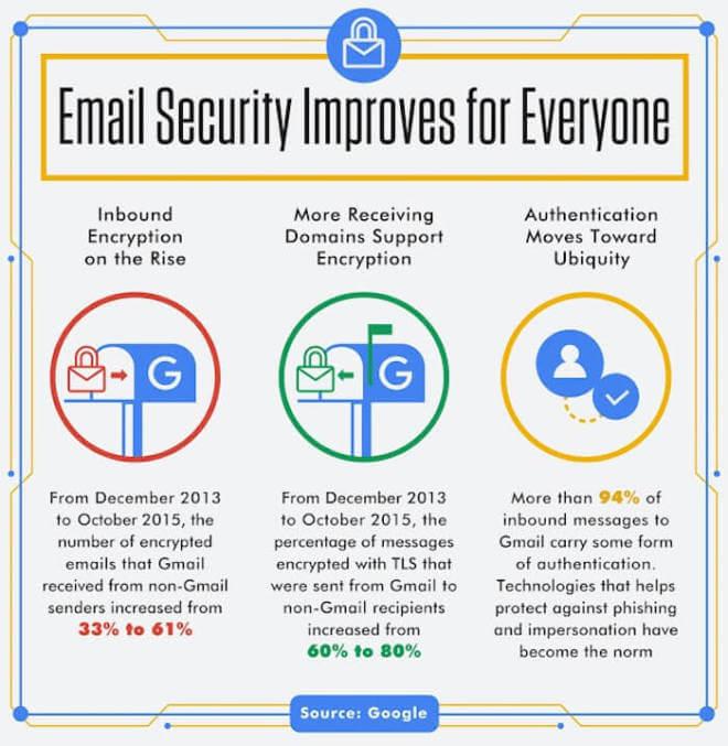 Gmail Sicherheit