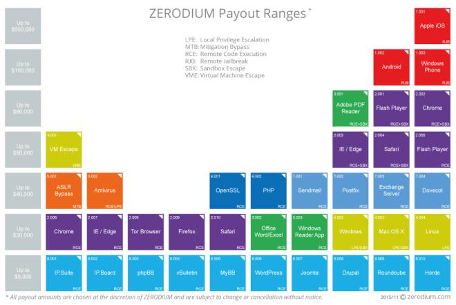 Hackerpreisliste Zerodium