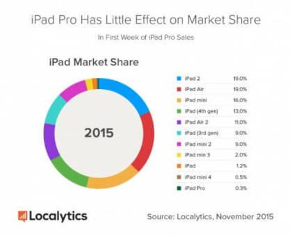 iPad-Installationsbasis
