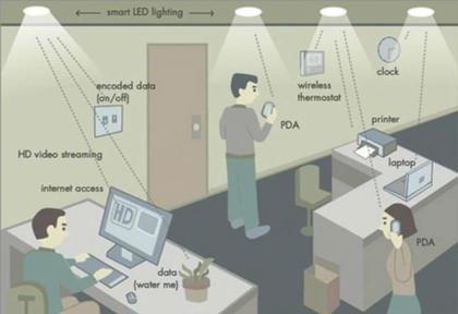 Li-Fi: Licht statt WLAN