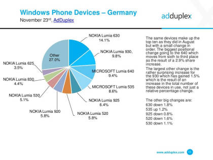 Windows Mobile: Marktanalyse November 2015