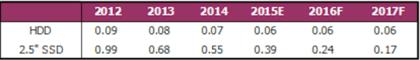 Preis-pro-Gigabyte-Vergleich: HDD vs. SSD