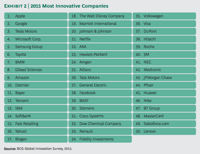 BCG-Studie: The Most Innovative Companies 2015