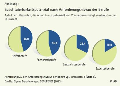 IAB-Bericht: Folgen der Digitalisierung für die Arbeitswelt