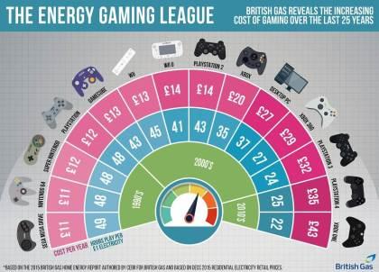 Stromkosten von Spielekonsolen