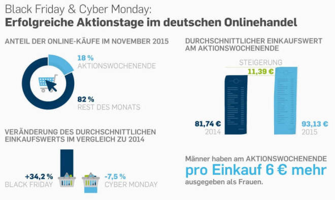 Black Friday und Cyber Monday in Deutschland