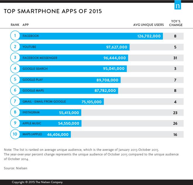 Top of 2015: Apps