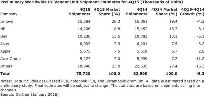 PC-Markt im vierten Quartal 2015