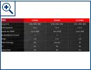 AMD Opteron A1100-Serie